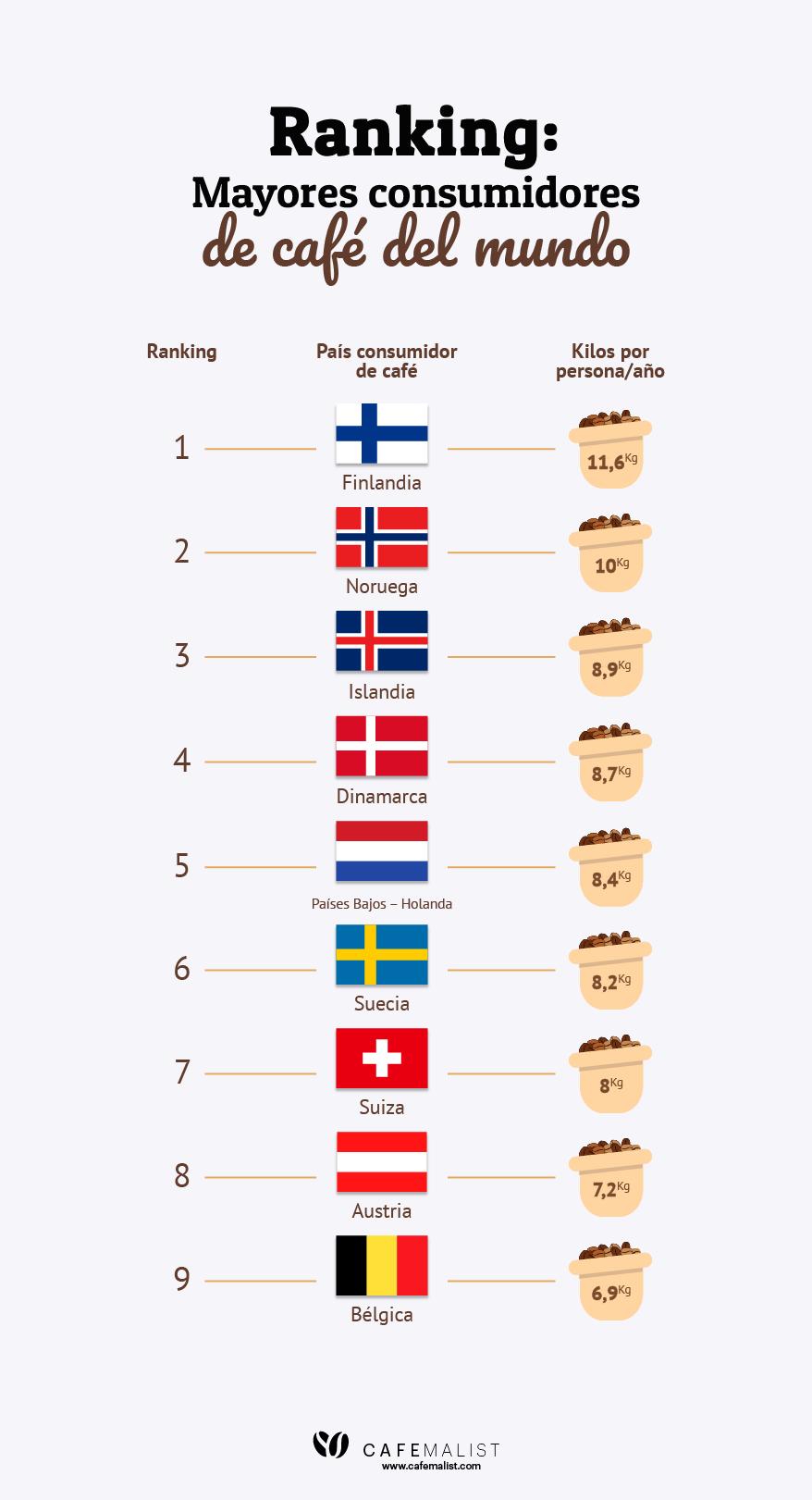 infografia ranking de los mayores consumidores de cafe del mundo