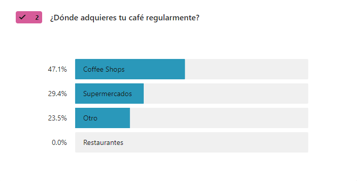 donde adquieres el cafe - encuesta de cafe