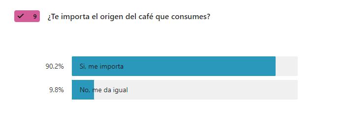origen del cafe que se consume - encuesta del cafe 2021